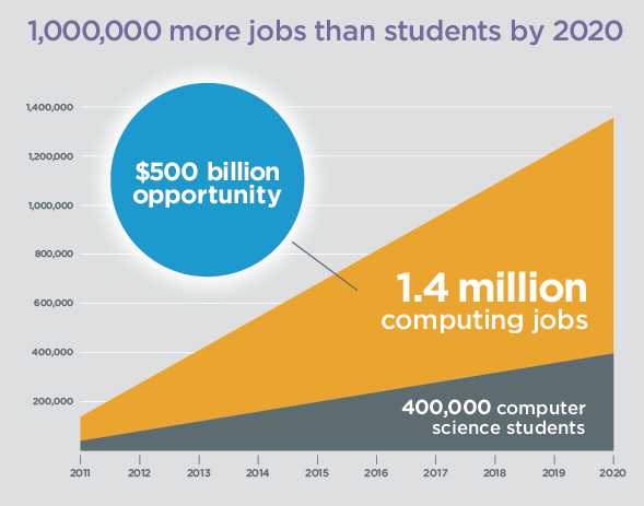 Computing Jobs By 2020
